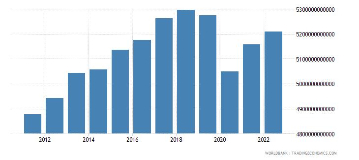 japan gdp ppp constant 2005 international dollar wb data