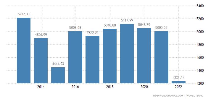 Japan GDP