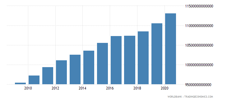 japan general government final consumption expenditure constant lcu wb data