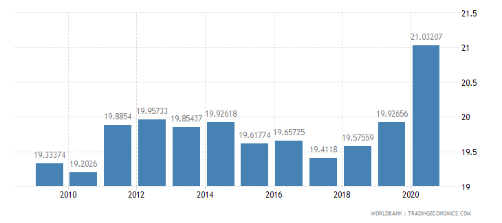 japan general government final consumption expenditure percent of gdp wb data