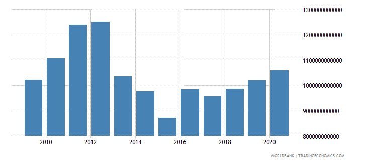 japan general government final consumption expenditure us dollar wb data