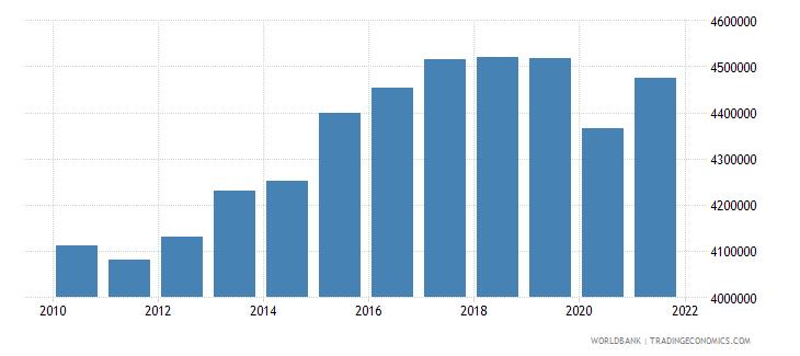 japan gni per capita constant lcu wb data