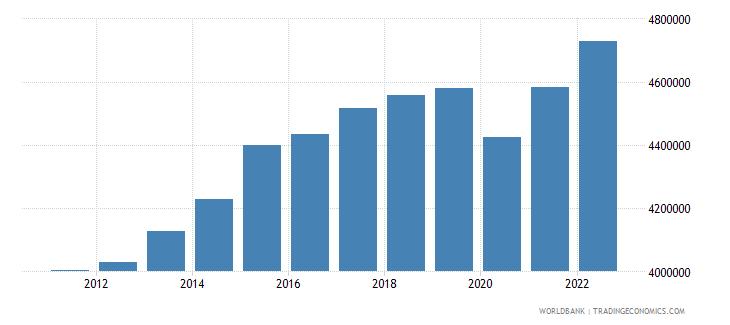 japan gni per capita current lcu wb data