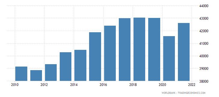 japan gni per capita ppp constant 2011 international $ wb data