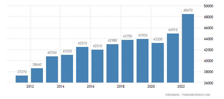 japan gni per capita ppp us dollar wb data