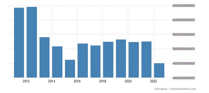 japan gni us dollar wb data