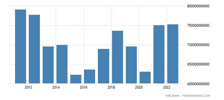 japan goods exports bop us dollar wb data