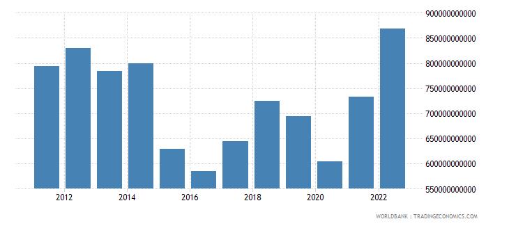 japan goods imports bop us dollar wb data
