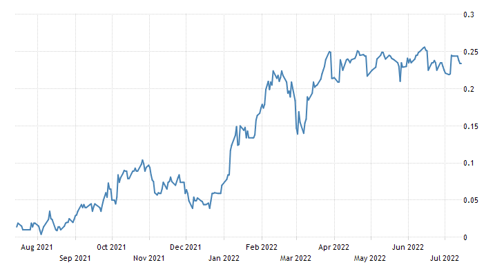 Japan Government Bond 10Y