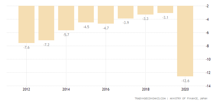 Japan Government Budget