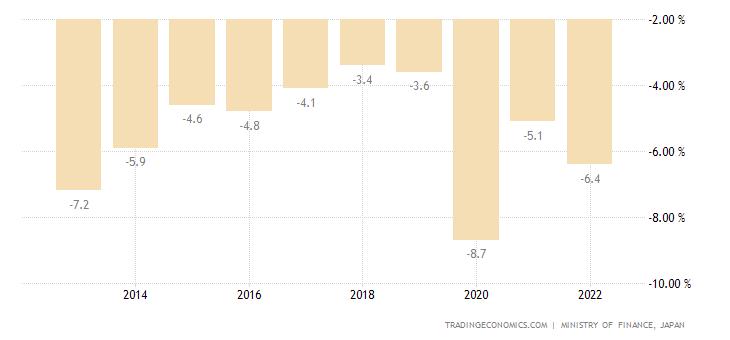 Japan Government Budget