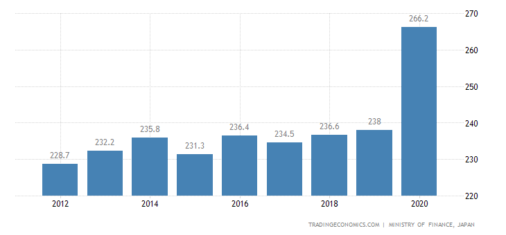 Japan General Government Gross Debt to GDP
