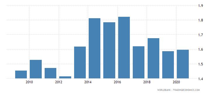 japan government effectiveness estimate wb data