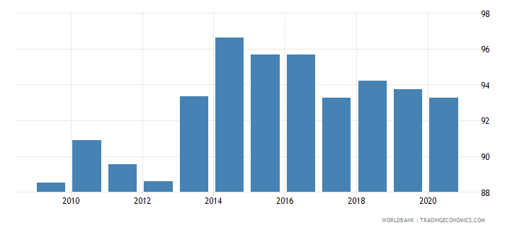 japan government effectiveness percentile rank wb data