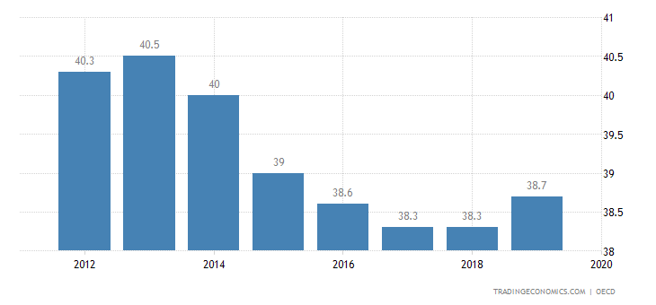 Japan Government Spending To GDP