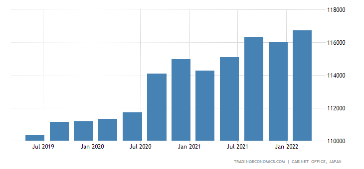Japan Government Spending