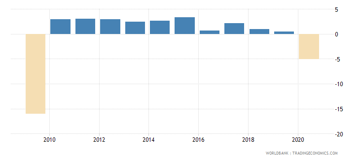 japan gross capital formation annual percent growth wb data