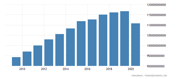 japan gross capital formation constant 2000 us dollar wb data