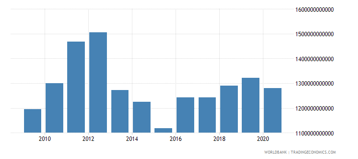 japan gross capital formation us dollar wb data