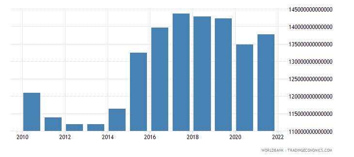 japan gross domestic savings current lcu wb data