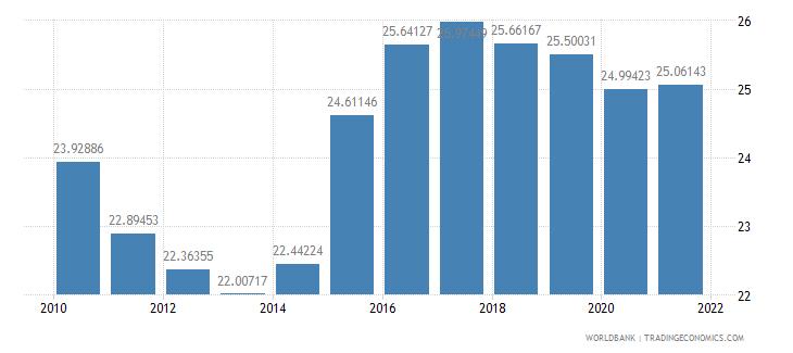 japan gross domestic savings percent of gdp wb data