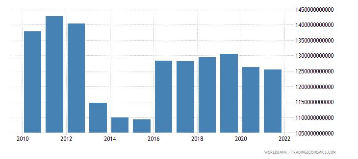 japan gross domestic savings us dollar wb data