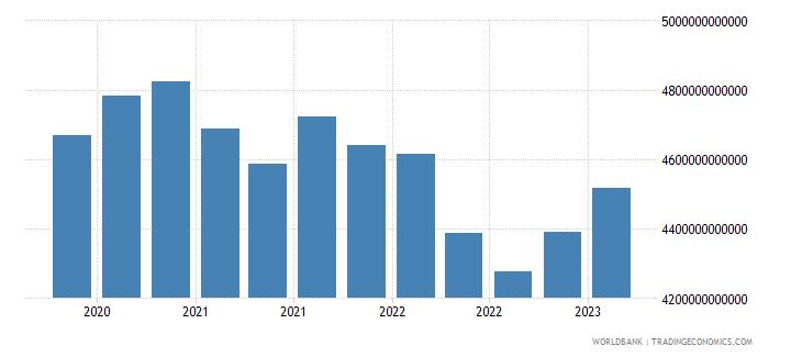japan gross ext debt pos  all sectors all maturities all instruments usd dect wb data