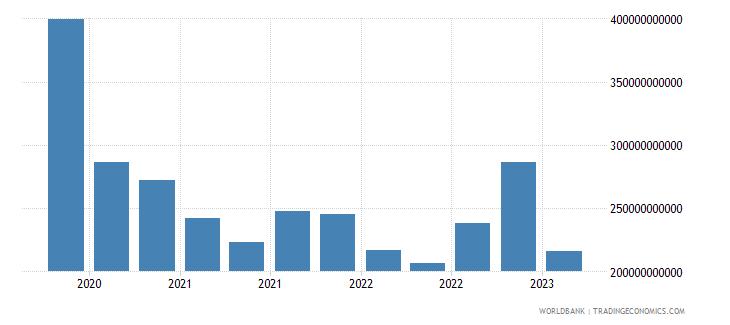 japan gross ext debt pos  central bank short term all instruments usd wb data