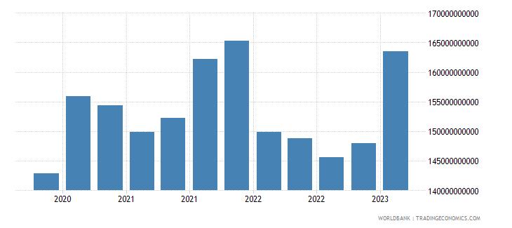 japan gross ext debt pos  deposit taking corp  exc cb long term debt securities usd wb data