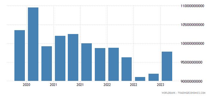 japan gross ext debt pos  deposit taking corp  exc cb short term loans usd wb data