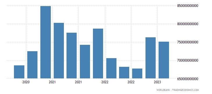 japan gross ext debt pos  general government short term debt securities usd wb data
