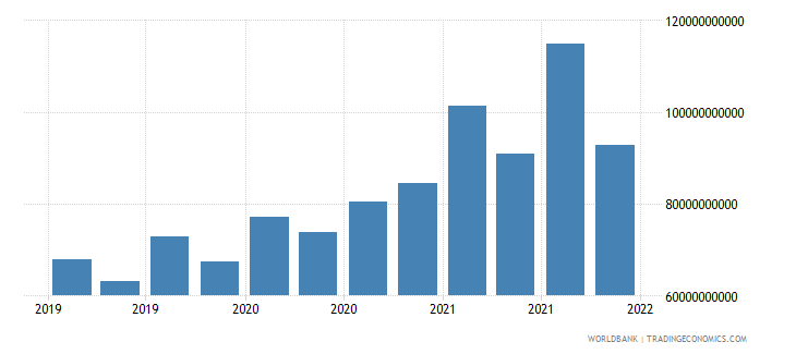 japan gross ext debt pos  other sectors long term loans usd wb data