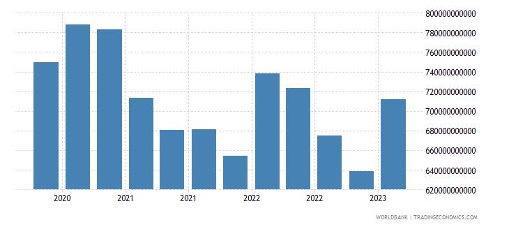 japan gross ext debt pos  other sectors short term loans usd wb data