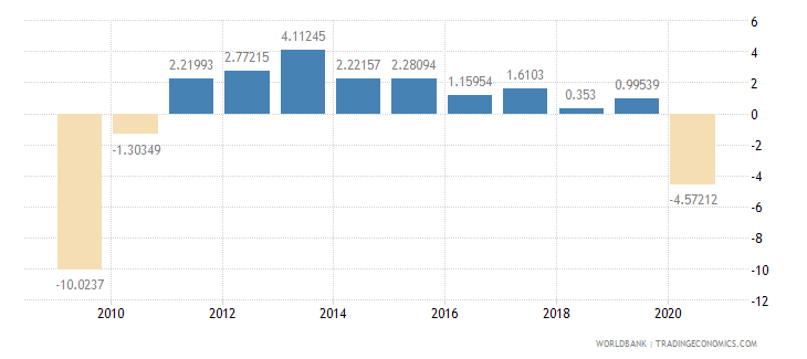 japan gross fixed capital formation annual percent growth wb data