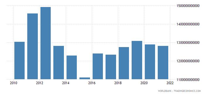 japan gross fixed capital formation us dollar wb data