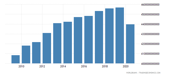 japan gross national expenditure constant 2000 us dollar wb data