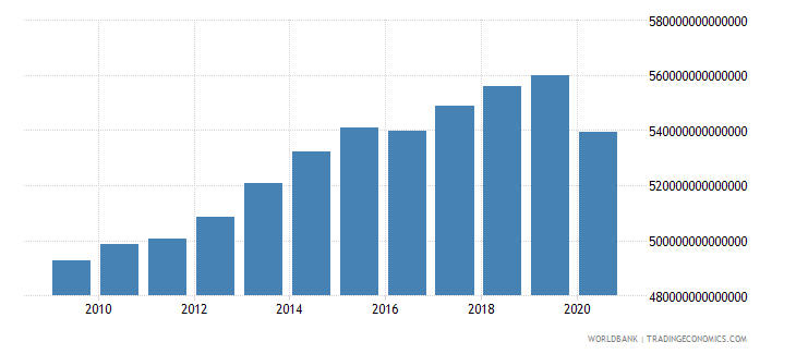 japan gross national expenditure current lcu wb data