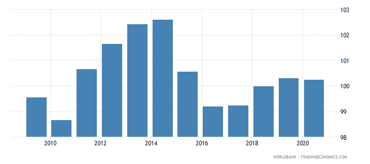 japan gross national expenditure percent of gdp wb data