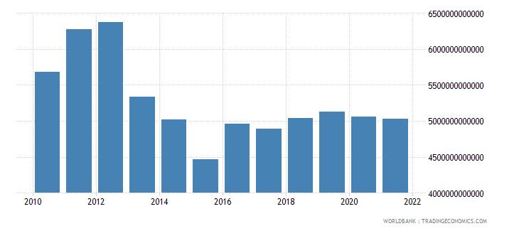 japan gross national expenditure us dollar wb data
