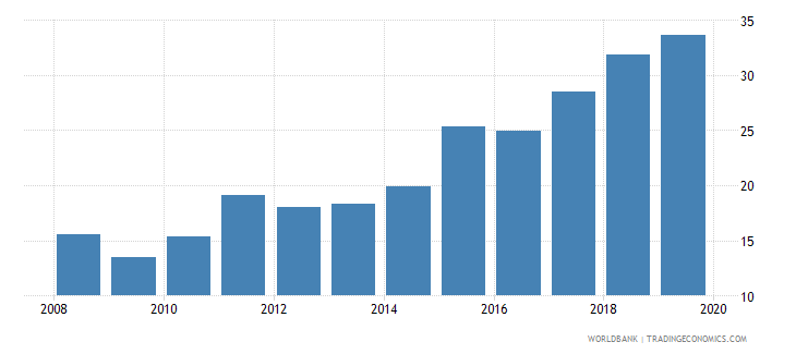 japan gross portfolio debt liabilities to gdp percent wb data
