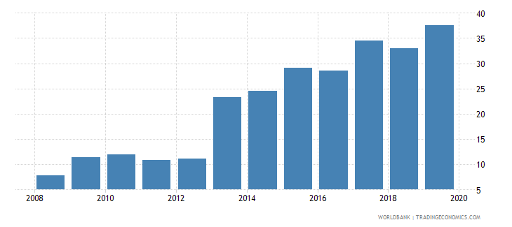 japan gross portfolio equity assets to gdp percent wb data