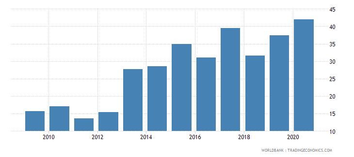 japan gross portfolio equity liabilities to gdp percent wb data