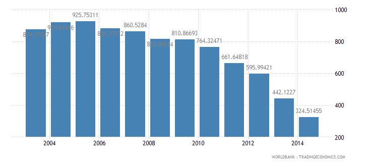 japan health expenditure public percent of government expenditure wb data