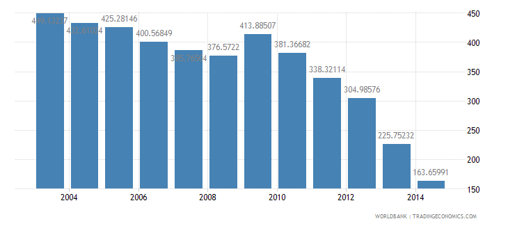 japan health expenditure total percent of gdp wb data