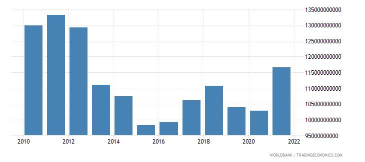 japan high technology exports us dollar wb data