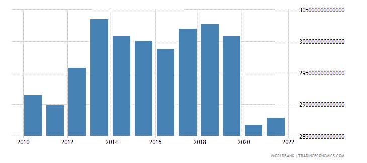 japan household final consumption expenditure constant lcu wb data