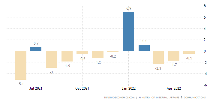 Japan Household Spending