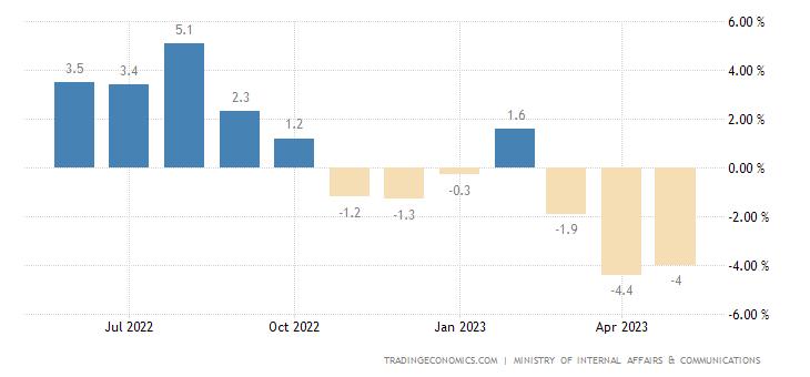 Japan Household Spending