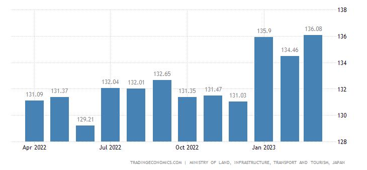 Japan Residential Property Price Index