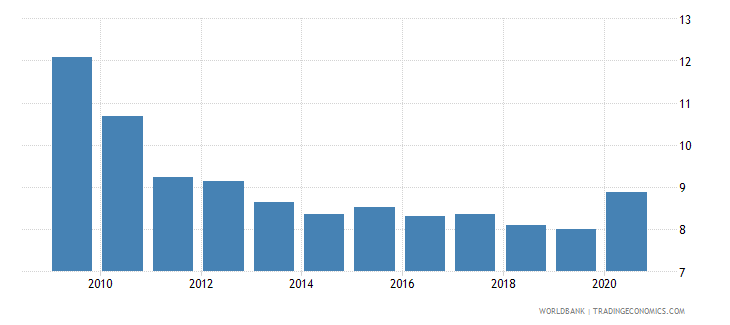 japan ict goods exports percent of total goods exports wb data